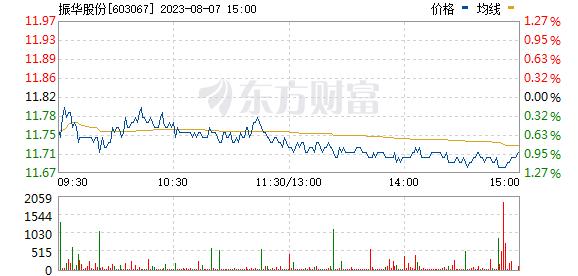 振华股份(603067)
