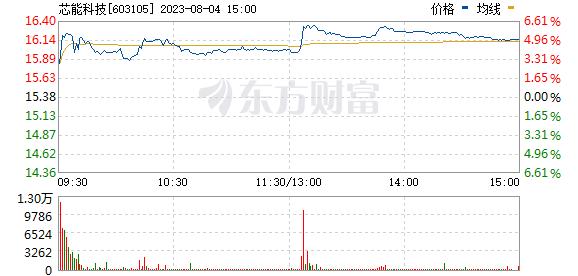 芯能科技(603105)