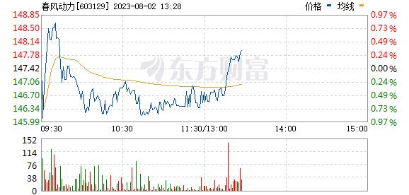 春风动力(603129)
