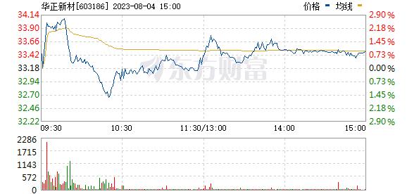 华正新材(603186)