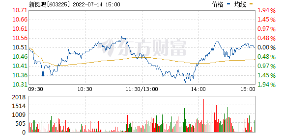 新凤鸣(603225)