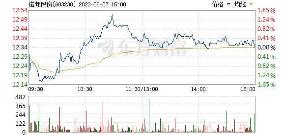 诺邦股份(603238)