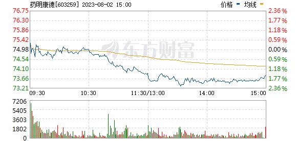 药明康德(603259)