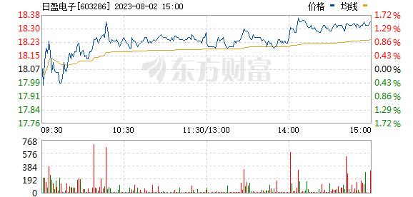 日盈电子(603286)