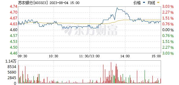 吴江银行(603323)