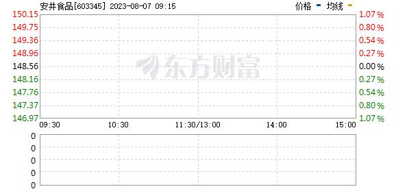安井食品(603345)