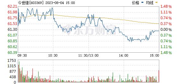 今世缘(603369)