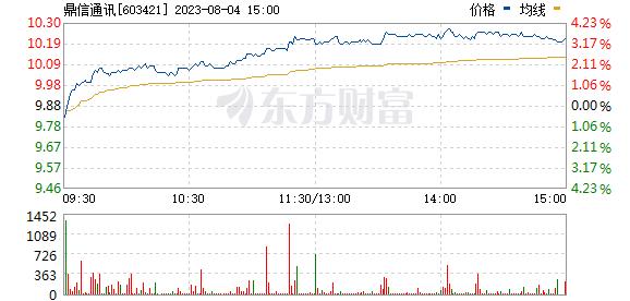 鼎信通讯(603421)