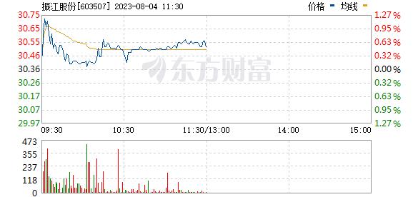 振江股份(603507)