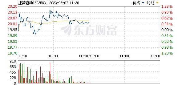 捷昌驱动(603583)