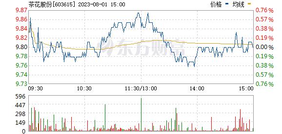 茶花股份(603615)