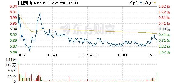 韩建河山(603616)