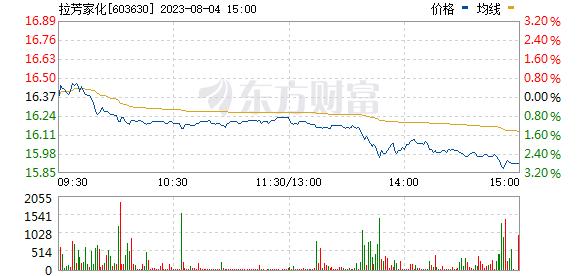 拉芳家化(603630)