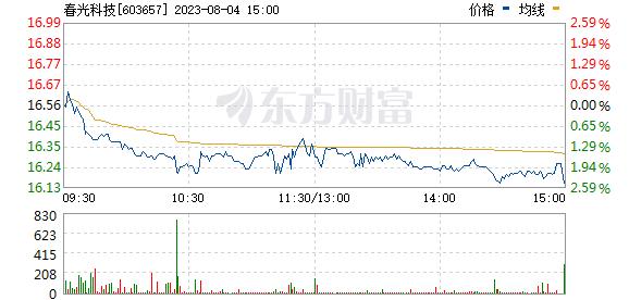 春光科技(603657)