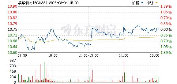 晶华新材(603683)
