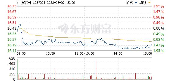 中源家居(603709)
