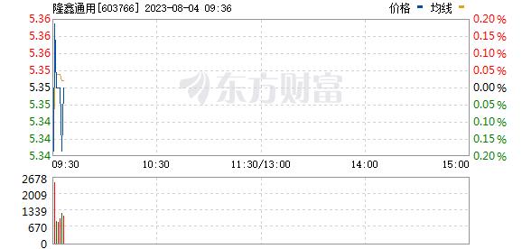 隆鑫通用(603766)