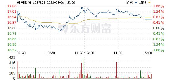新日股份(603787)