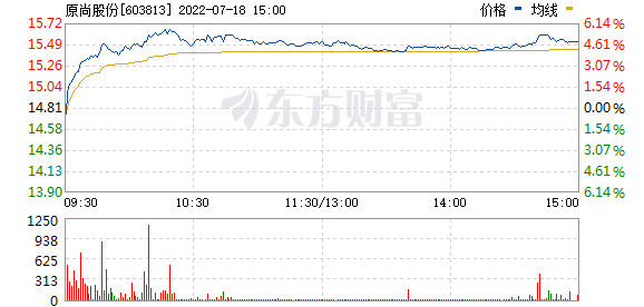 原尚股份(603813)