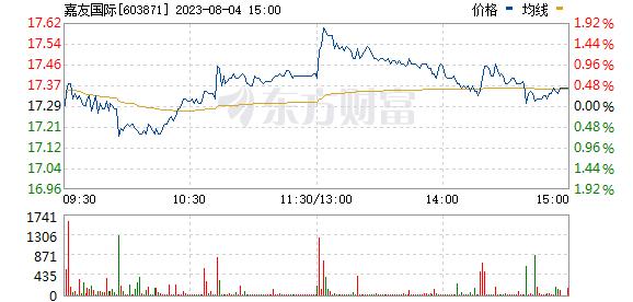 嘉友国际(603871)