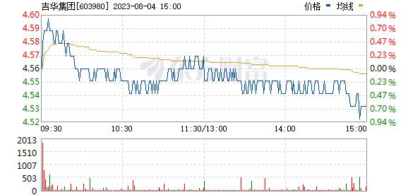 吉华集团(603980)