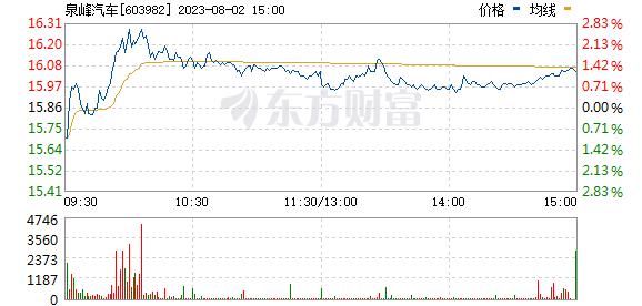 泉峰汽车(603982)