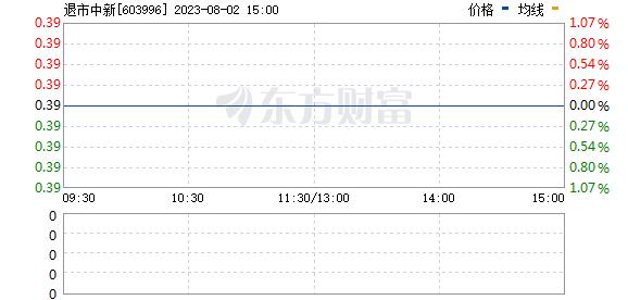 中新科技(603996)