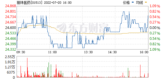 麗珠醫藥(01513)