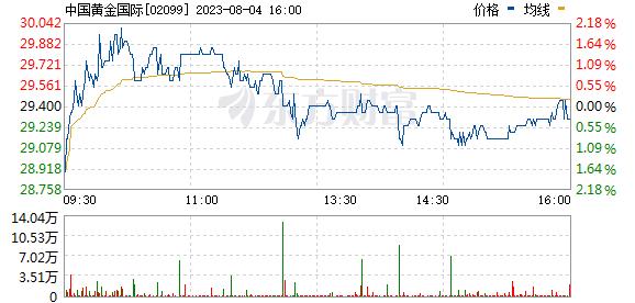 中国黄金国际(02099)