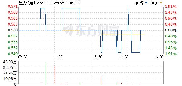 重庆机电(02722)
