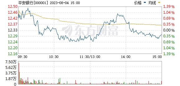 平安银行(000001)