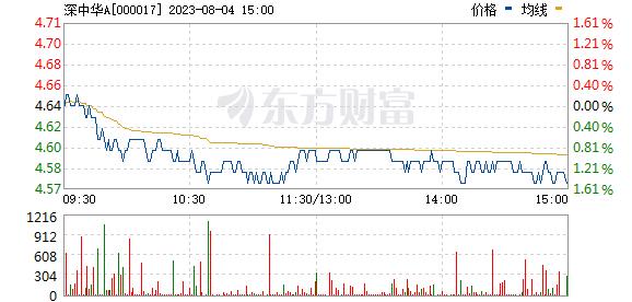 深中华A(000017)