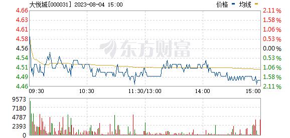 大悦城(000031)