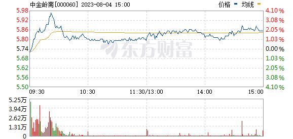 中金岭南(000060)