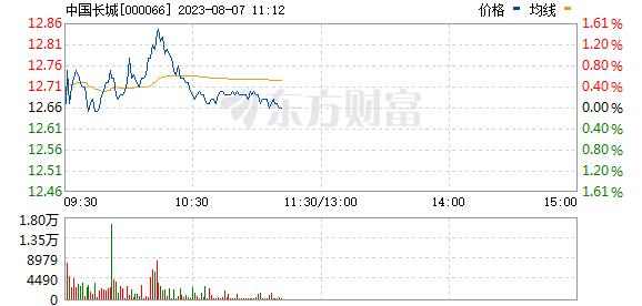 中国长城(000066)
