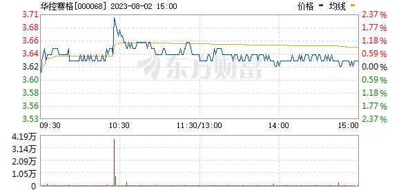 华控赛格(000068)