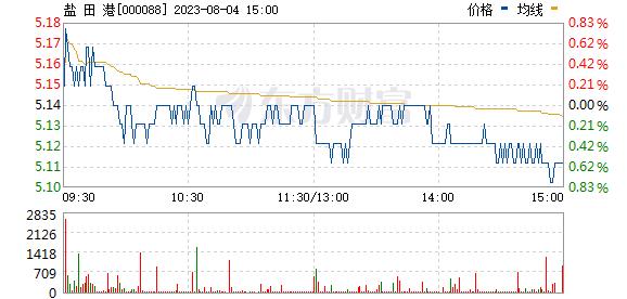 盐 田 港(000088)