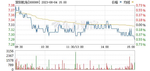 深圳机场(000089)