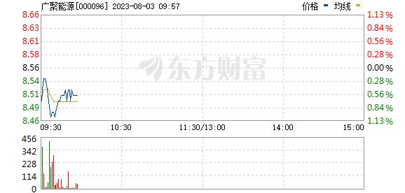 广聚能源(000096)