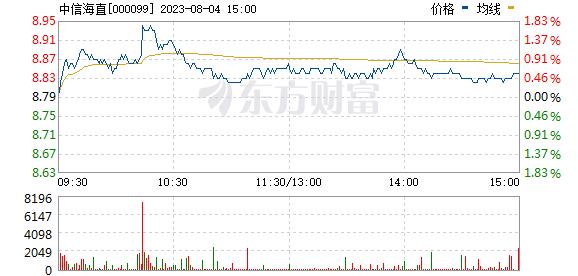 中信海直(000099)