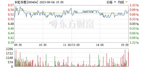 长虹华意(000404)