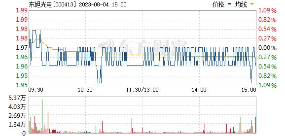 东旭光电(000413)
