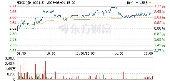 渤海租赁(000415)
