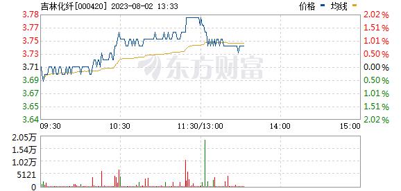 吉林化纤(000420)