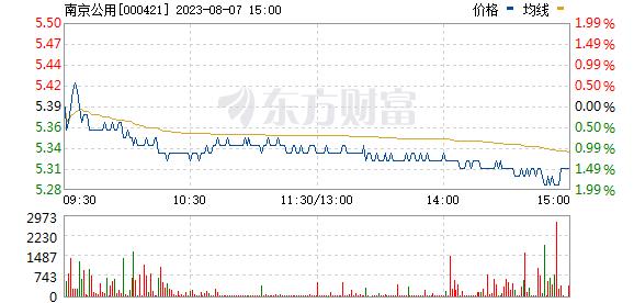 南京公用(000421)