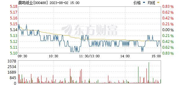 晨鸣纸业(000488)
