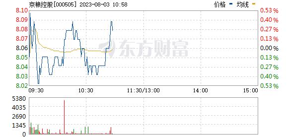 京粮控股(000505)