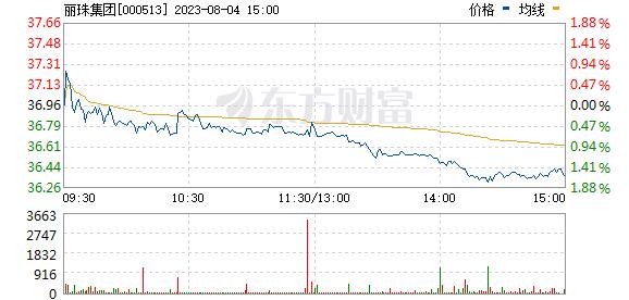 丽珠集团(000513)