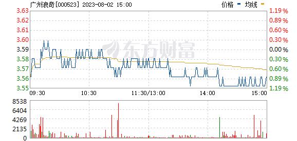 广州浪奇(000523)