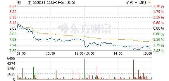 柳    工(000528)
